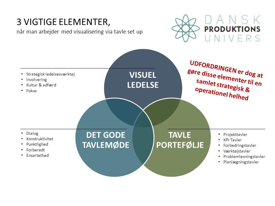3 VIGTIGE ELEMENTER, når man arbejder med visualisering via tavle set up VISUEL LEDELSE TAVLE PORTEFØLJE DET GODE TAVLEMØDE Dialog Konstruktivitet Punktlighed Forberedt Ensartethed Projekttavler KPI Tavler Forbedringstavler Værktøjstavler Problemløsningstavler Planlægningstavler Strategisk ledelsesværktøj Involvering Kultur & adfærd Fokus UDFORDRINGEN er dog at gøre disse elementer til en samlet strategisk & operationel helhed