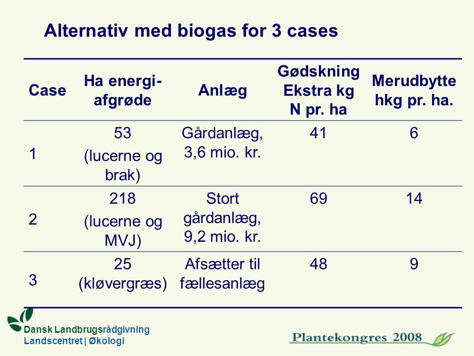 Dansk Landbrugsrådgivning Landscentret | Økologi Case Ha energi- afgrøde Anlæg Gødskning Ekstra kg N pr.