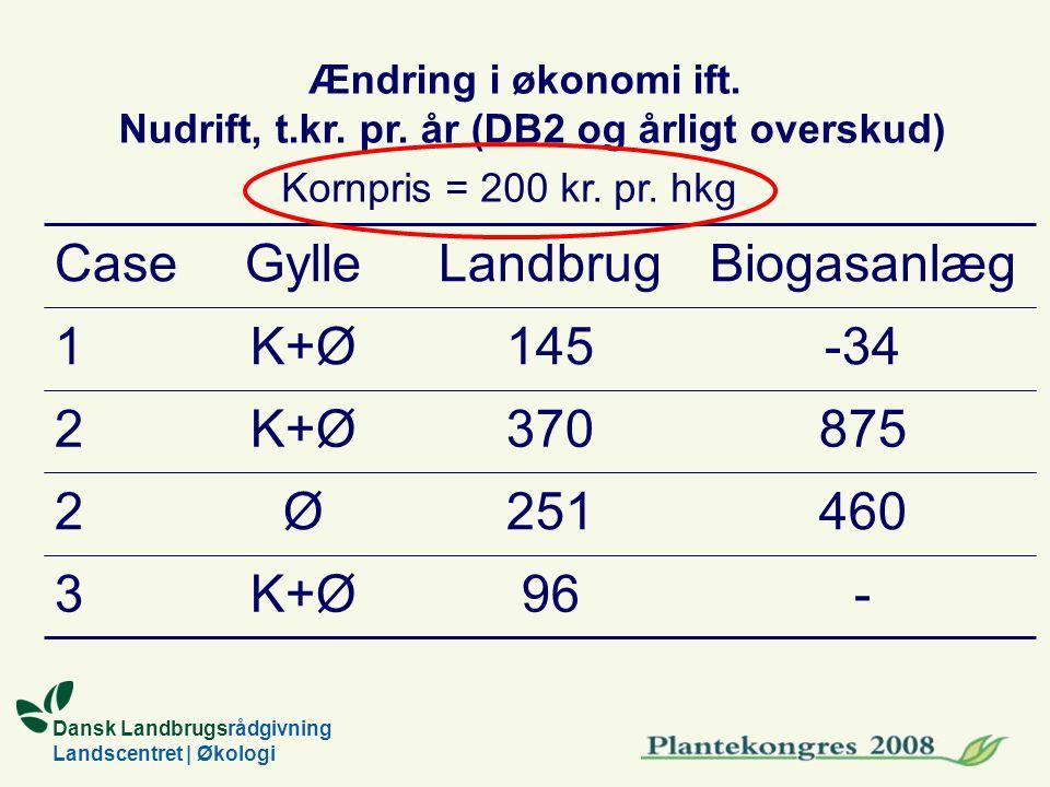 Dansk Landbrugsrådgivning Landscentret | Økologi Case -96 875370 460251 -34145 BiogasanlægLandbrugGylle K+Ø3 2 2 1 Ø Ændring i økonomi ift.