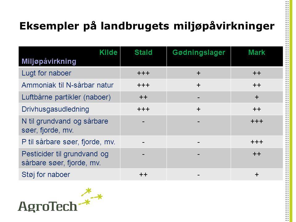 Eksempler på landbrugets miljøpåvirkninger Kilde Miljøpåvirkning StaldGødningslagerMark Lugt for naboer++++++ Ammoniak til N-sårbar natur++++++ Luftbårne partikler (naboer)++-+ Drivhusgasudledning++++++ N til grundvand og sårbare søer, fjorde, mv.