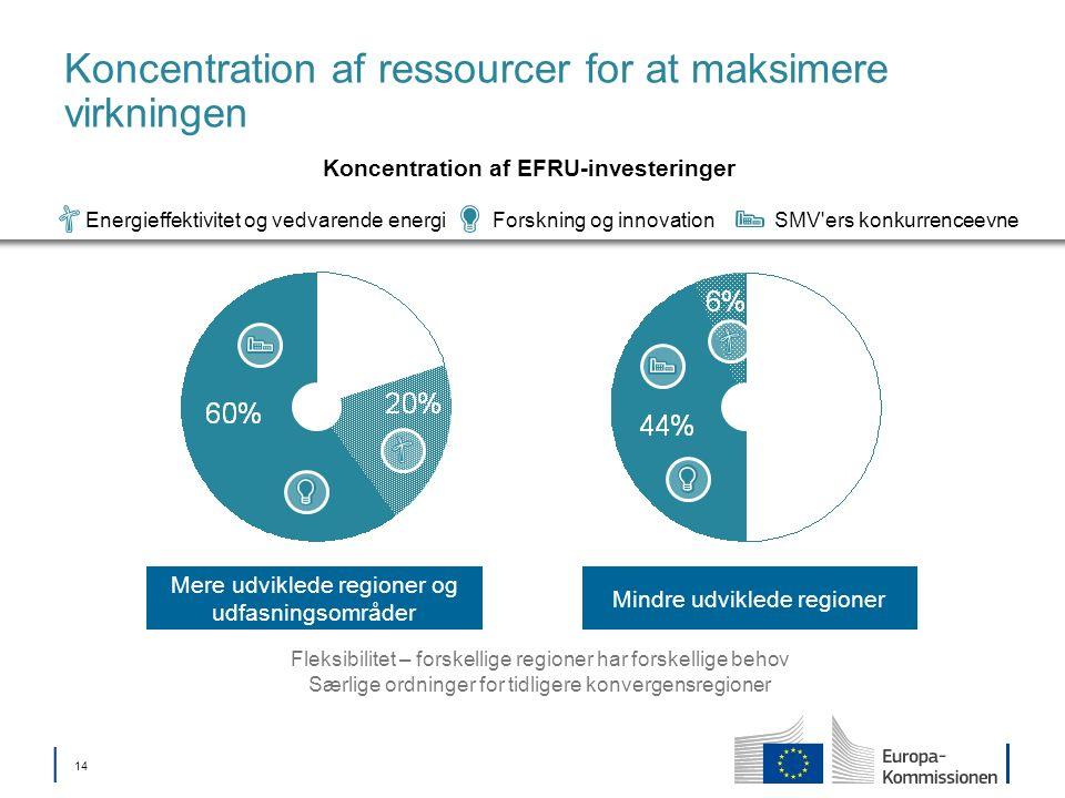 14 Mindre udviklede regioner Mere udviklede regioner og udfasningsområder Koncentration af ressourcer for at maksimere virkningen Fleksibilitet – forskellige regioner har forskellige behov Særlige ordninger for tidligere konvergensregioner Forskning og innovationEnergieffektivitet og vedvarende energiSMV ers konkurrenceevne Koncentration af EFRU-investeringer