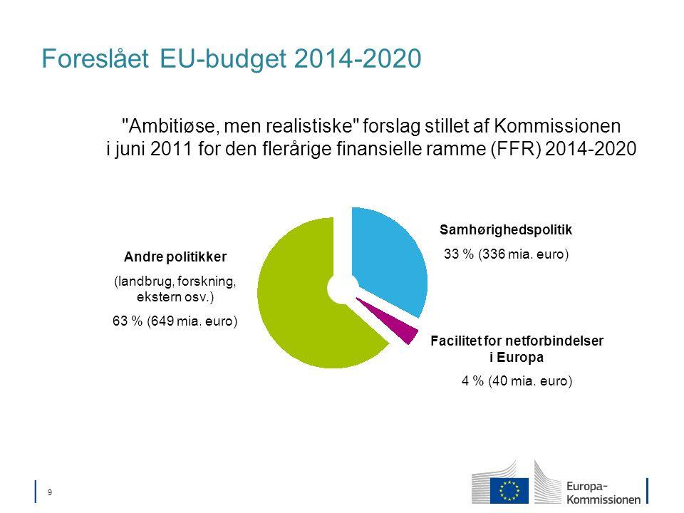 9 Foreslået EU-budget 2014-2020 Ambitiøse, men realistiske forslag stillet af Kommissionen i juni 2011 for den flerårige finansielle ramme (FFR) 2014-2020 Samhørighedspolitik 33 % (336 mia.