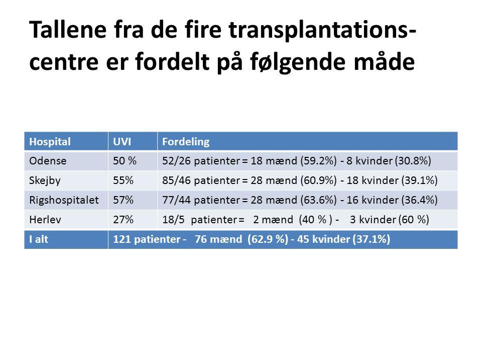 Tallene fra de fire transplantations- centre er fordelt på følgende måde HospitalUVIFordeling Odense50 %52/26 patienter = 18 mænd (59.2%) - 8 kvinder (30.8%) Skejby55%85/46 patienter = 28 mænd (60.9%) - 18 kvinder (39.1%) Rigshospitalet57%77/44 patienter = 28 mænd (63.6%) - 16 kvinder (36.4%) Herlev27%18/5 patienter = 2 mænd (40 % ) - 3 kvinder (60 %) I alt121 patienter - 76 mænd (62.9 %) - 45 kvinder (37.1%)