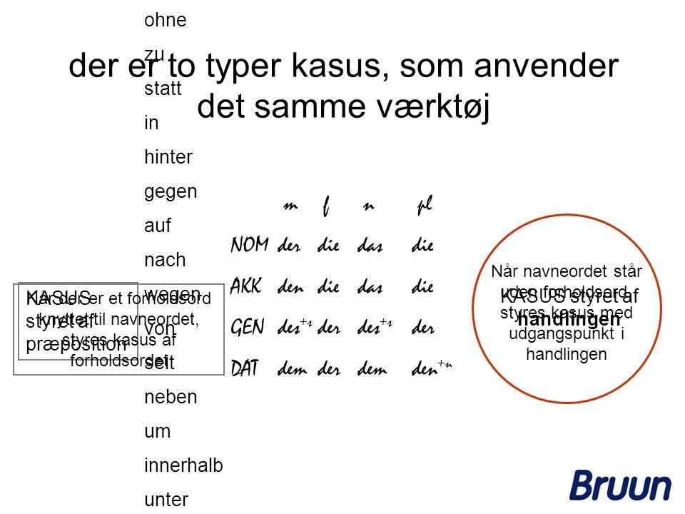 der er to typer kasus, som anvender det samme værktøj KASUS styret af præposition m f n pl NOMderdiedasdie AKKdendiedasdie GENdes +s derdes +s der DAT