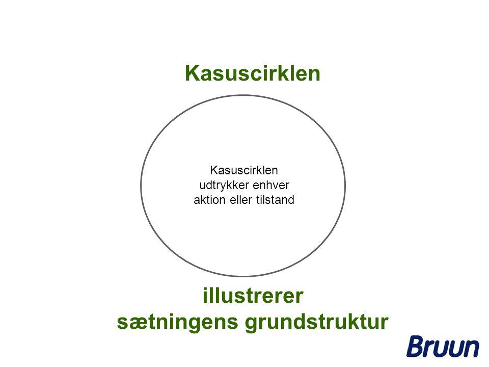 Kasuscirklen udtrykker enhver aktion eller tilstand Kasuscirklen illustrerer sætningens grundstruktur