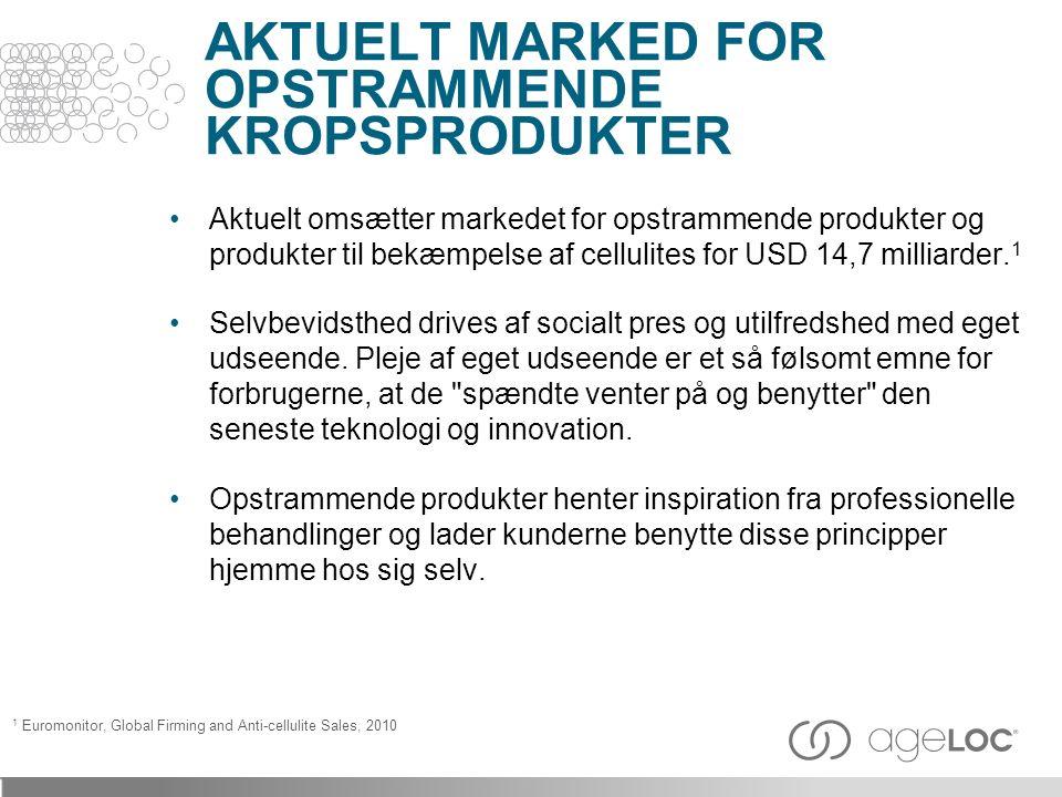 Aktuelt omsætter markedet for opstrammende produkter og produkter til bekæmpelse af cellulites for USD 14,7 milliarder.
