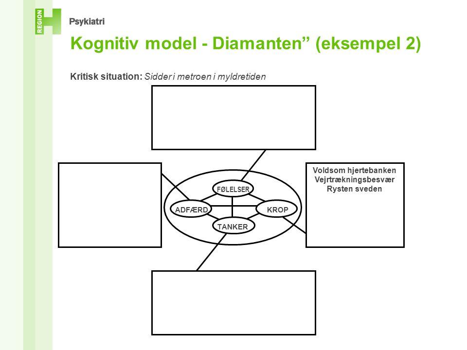 Kognitiv model - Diamanten (eksempel 2) Kritisk situation: Sidder i metroen i myldretiden Voldsom hjertebanken Vejrtrækningsbesvær Rysten sveden KROP TANKER ADFÆRD FØLELSER