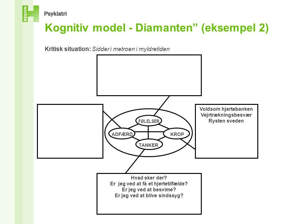 Kognitiv model - Diamanten (eksempel 2) Kritisk situation: Sidder i metroen i myldretiden Voldsom hjertebanken Vejrtrækningsbesvær Rysten sveden Hvad sker der.