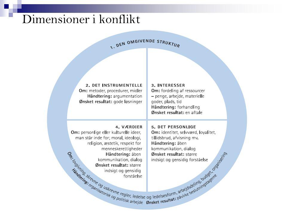 Dimensioner i konflikt