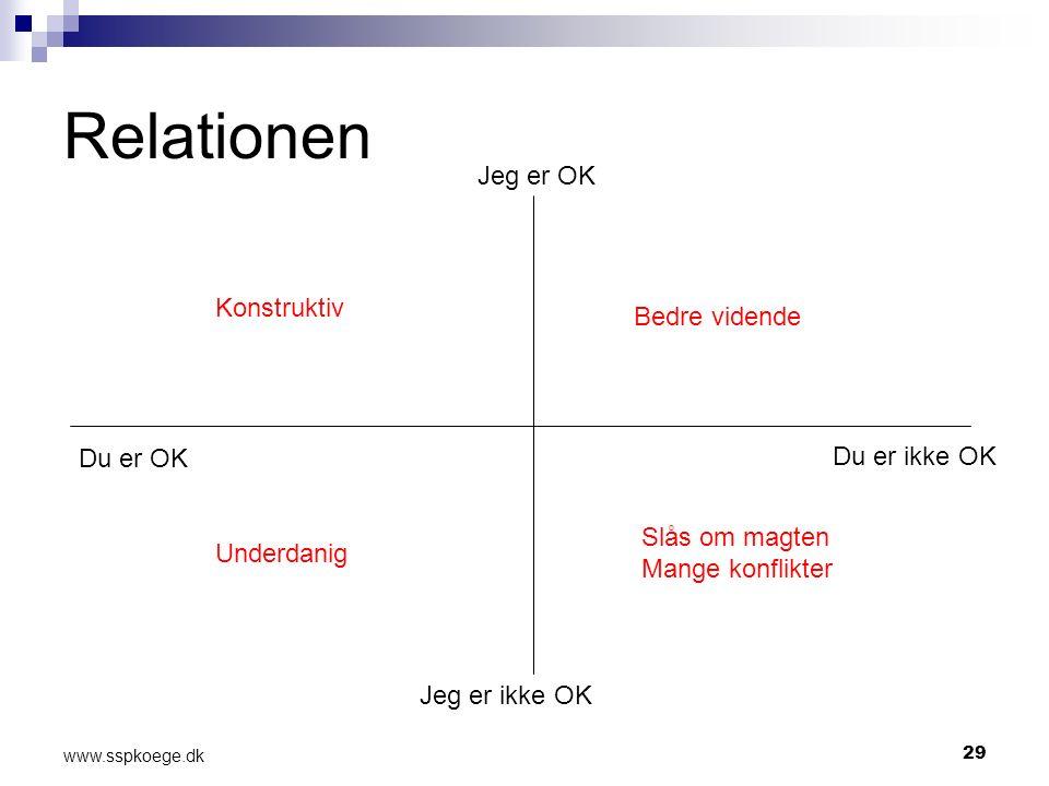 29 www.sspkoege.dk Relationen Jeg er ikke OK Du er OK Du er ikke OK Jeg er OK Konstruktiv Underdanig Bedre vidende Slås om magten Mange konflikter