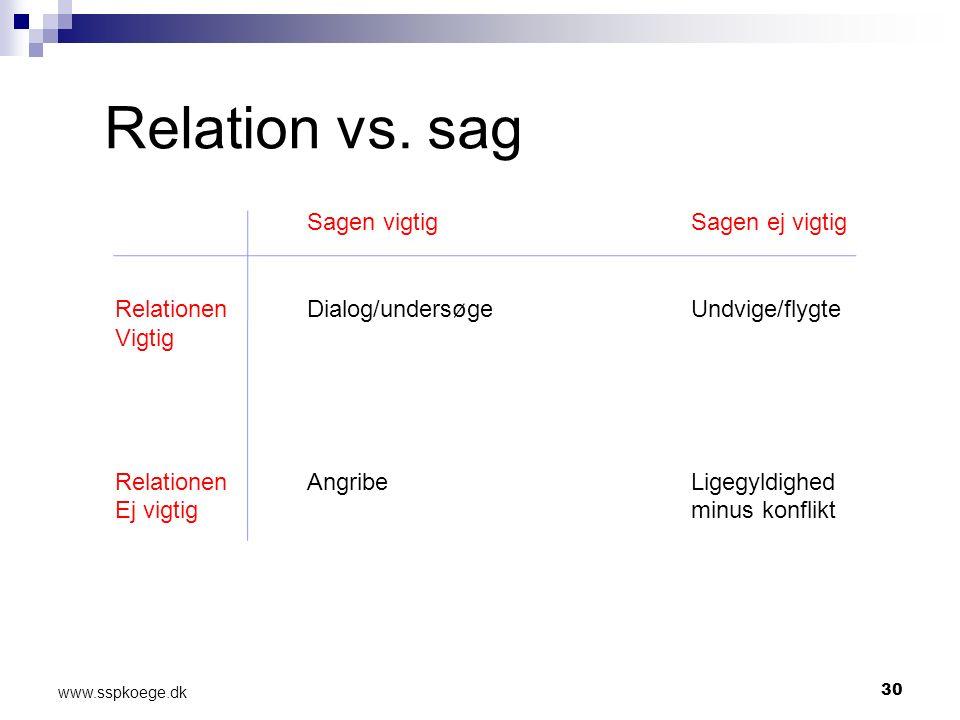 30 www.sspkoege.dk Relation vs.