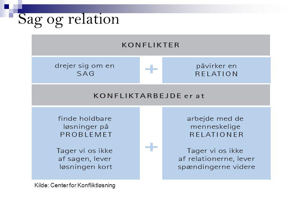 Sag og relation Kilde: Center for Konfliktløsning