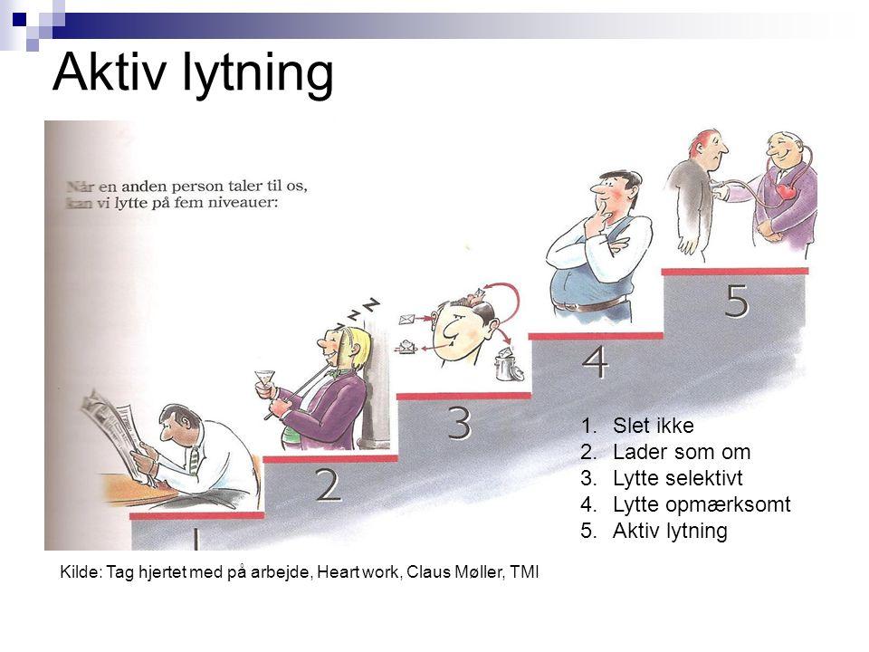 Aktiv lytning 1.Slet ikke 2.Lader som om 3.Lytte selektivt 4.Lytte opmærksomt 5.Aktiv lytning Kilde: Tag hjertet med på arbejde, Heart work, Claus Møller, TMI