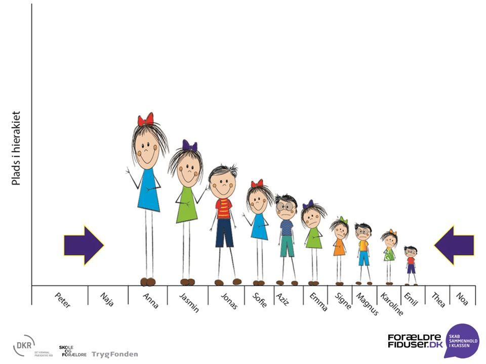 Plads i hierarki Forsvinder de højeste i hierarkiet, overtages pladsen ofte af andre Det samme sker ofte med de svageste