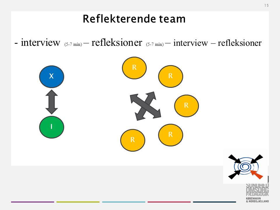 Tekstslide med bullets Brug 'Forøge / Formindske indryk' for at skifte mellem de forskellige niveauer Reflekterende team X I R R R R R 15 - interview (5-7 min) – refleksioner (5-7 min) – interview – refleksioner