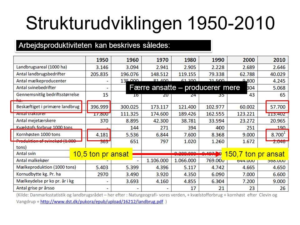Strukturudviklingen 1950-2010 Arbejdsproduktiviteten kan beskrives således: Færre ansatte – producerer mere 10,5 ton pr ansat150,7 ton pr ansat