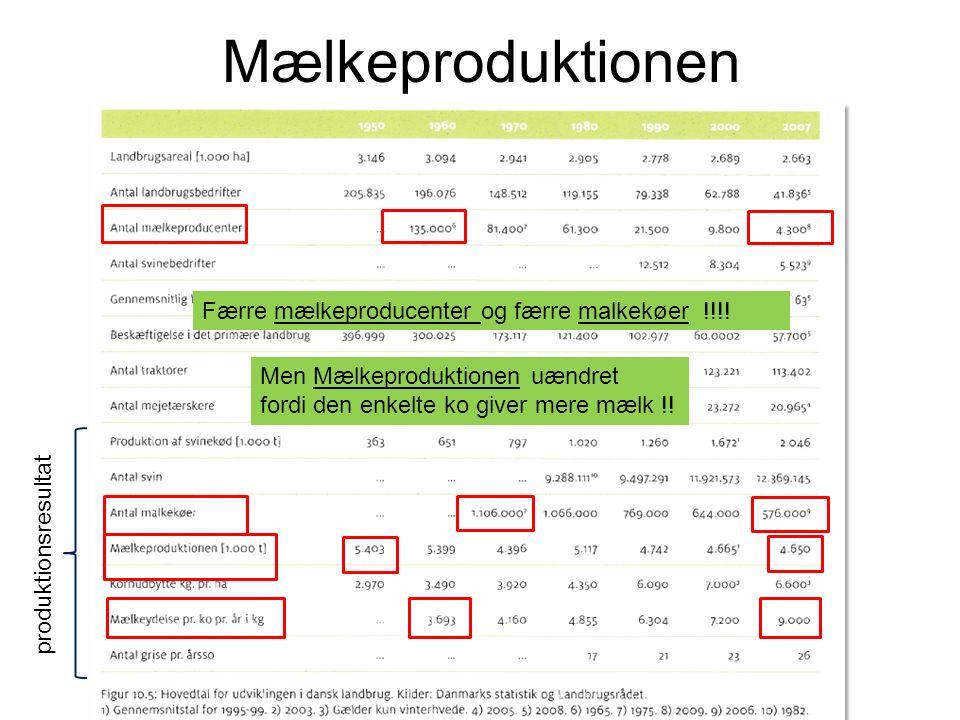 Mælkeproduktionen produktionsresultat Færre mælkeproducenter og færre malkekøer !!!.