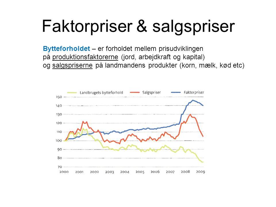 Faktorpriser & salgspriser Bytteforholdet – er forholdet mellem prisudviklingen på produktionsfaktorerne (jord, arbejdkraft og kapital) og salgspriserne på landmandens produkter (korn, mælk, kød etc)