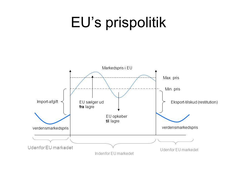 EU's prispolitik verdensmarkedspris Markedspris i EU Min.