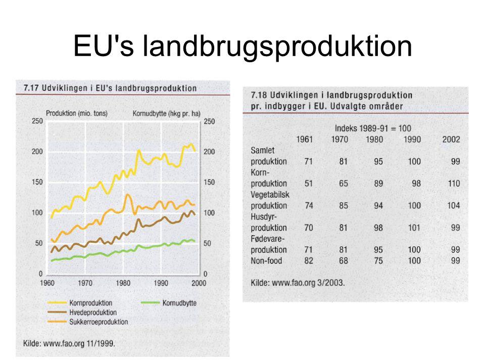 EU s landbrugsproduktion