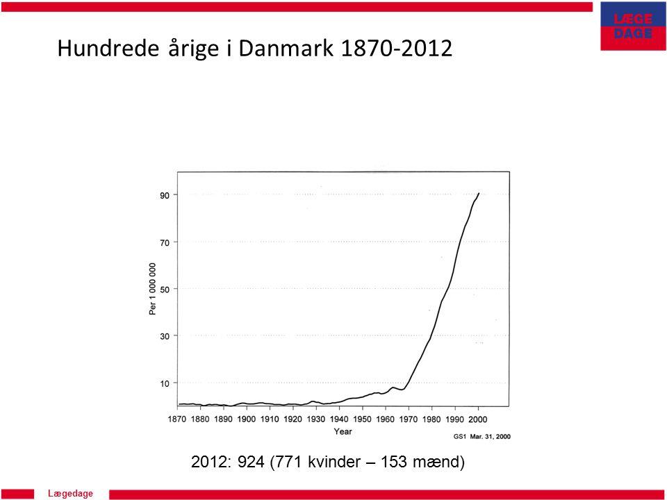 Lægedage Hundrede årige i Danmark 1870-2012 2012: 924 (771 kvinder – 153 mænd)