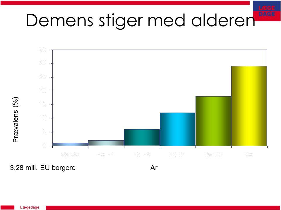 Lægedage Prævalens (%) 3,28 mill. EU borgereÅr Demens stiger med alderen