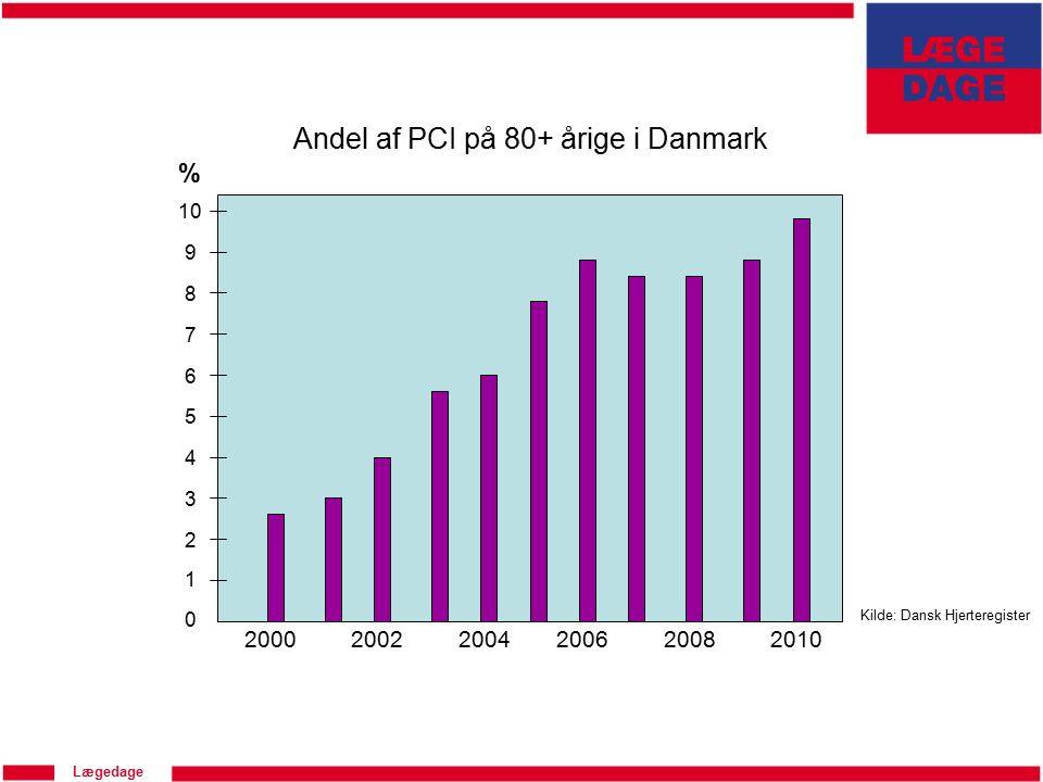 Lægedage 0 200020022004200620082010 Andel af PCI på 80+ årige i Danmark Kilde: Dansk Hjerteregister 1 2 3 4 5 6 7 8 9 10 %
