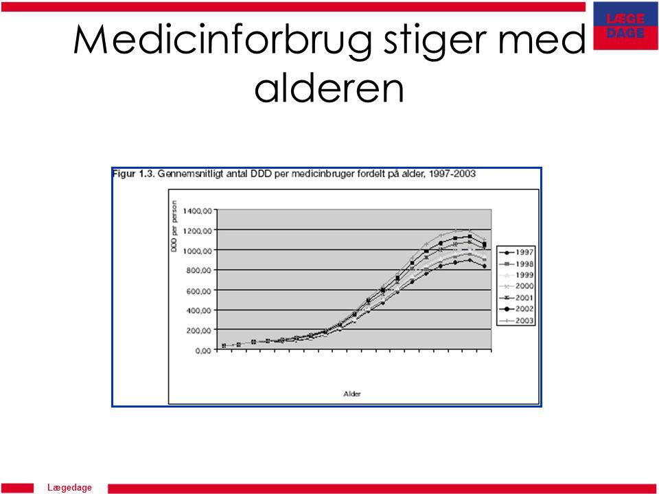 Lægedage Medicinforbrug stiger med alderen