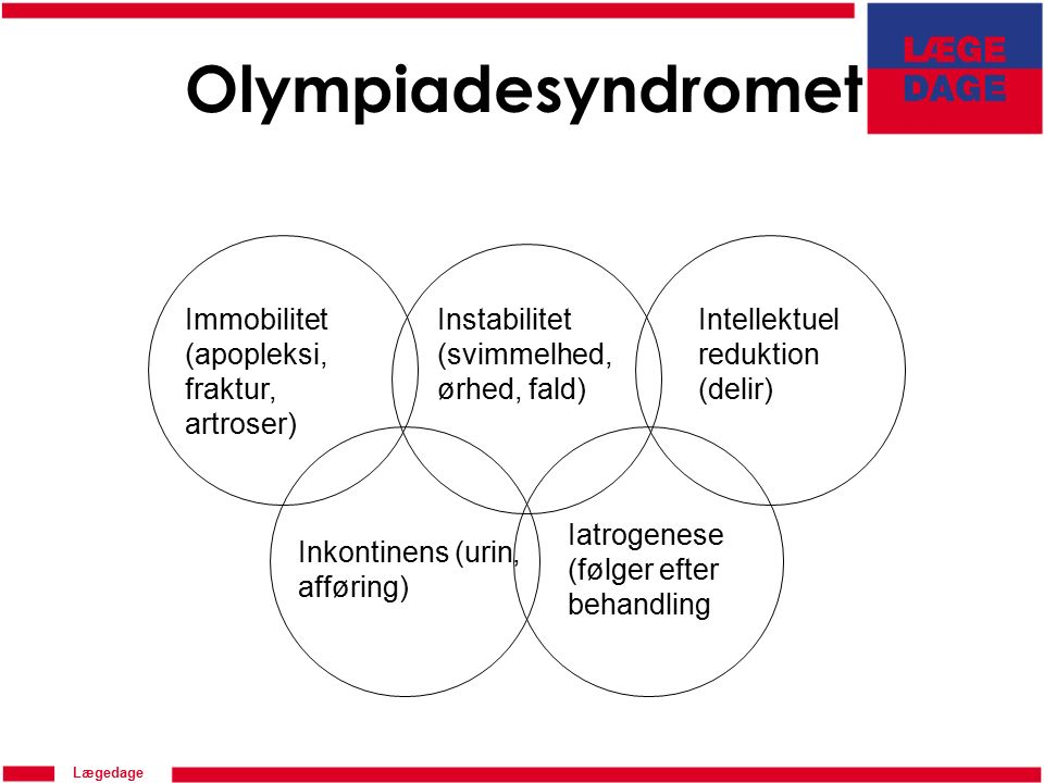 Lægedage Olympiadesyndromet Immobilitet (apopleksi, fraktur, artroser) Instabilitet (svimmelhed, ørhed, fald) Intellektuel reduktion (delir) Iatrogenese (følger efter behandling Inkontinens (urin, afføring)