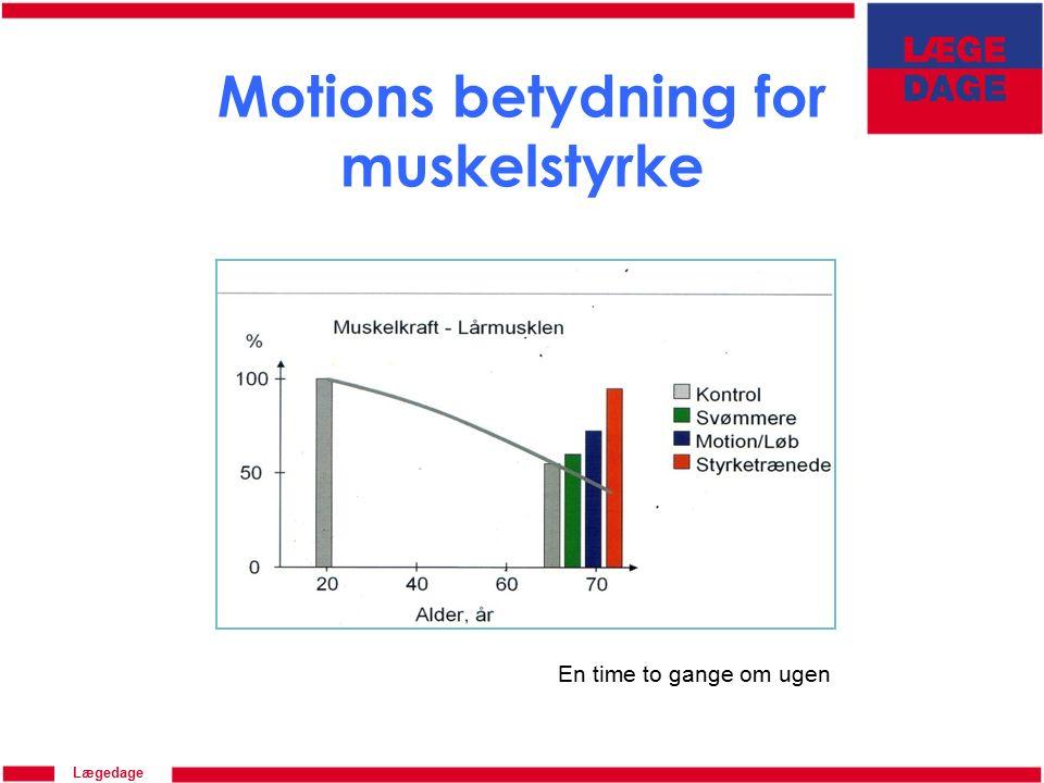 Lægedage Motions betydning for muskelstyrke En time to gange om ugen