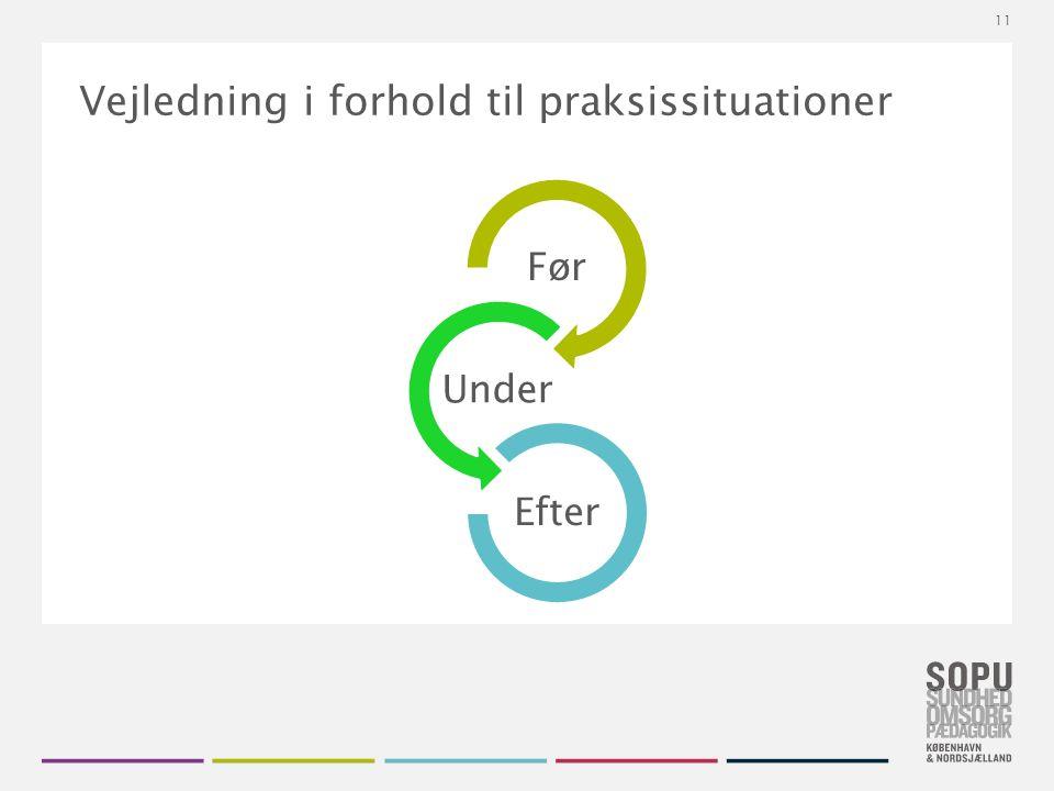 Tekstslide med bullets Brug 'Forøge / Formindske indryk' for at skifte mellem de forskellige niveauer Vejledning i forhold til praksissituationer Før Under Efter 11