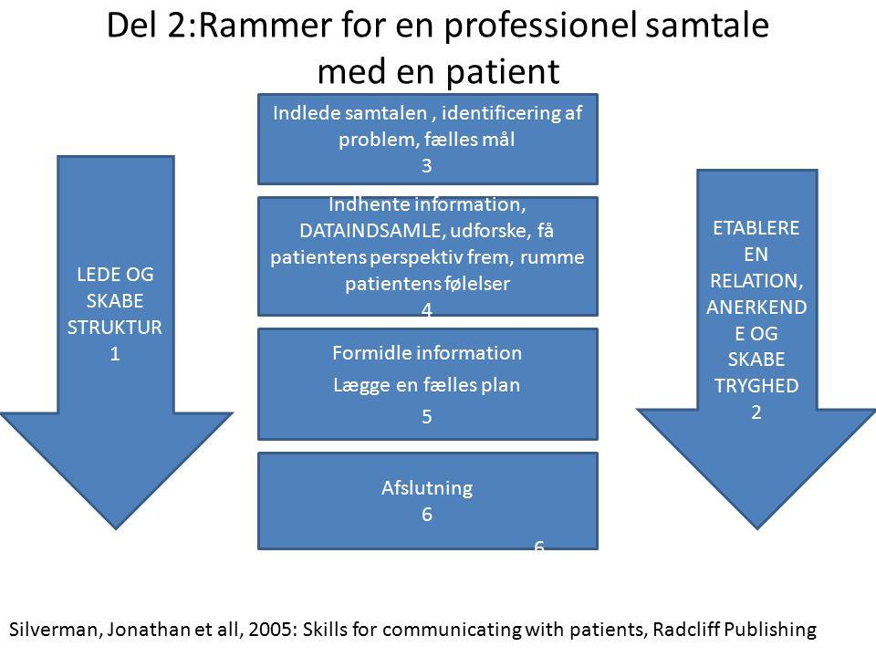 Del 2:Rammer for en professionel samtale med en patient ETABLERE EN RELATION, ANERKEND E OG SKABE TRYGHED 2 LEDE OG SKABE STRUKTUR 1 Indlede samtalen, identificering af problem, fælles mål 3 Indhente information, DATAINDSAMLE, udforske, få patientens perspektiv frem, rumme patientens følelser 4 Formidle information Lægge en fælles plan 5 Afslutning 6 Silverman, Jonathan et all, 2005: Skills for communicating with patients, Radcliff Publishing 6
