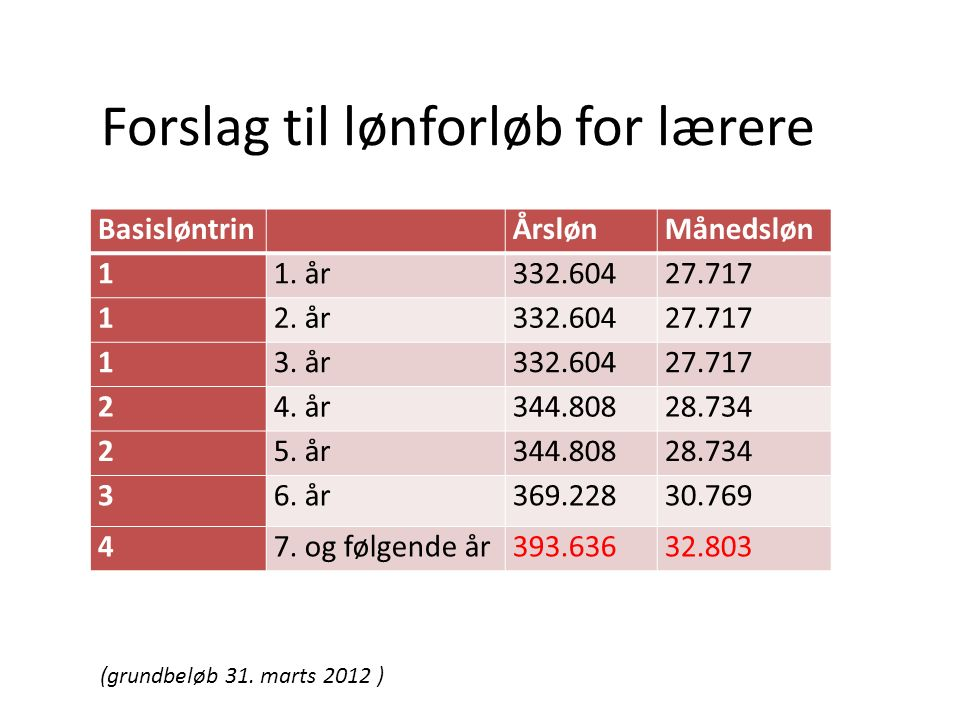 Forslag til lønforløb for lærere Basisløntrin ÅrslønMånedsløn 11.