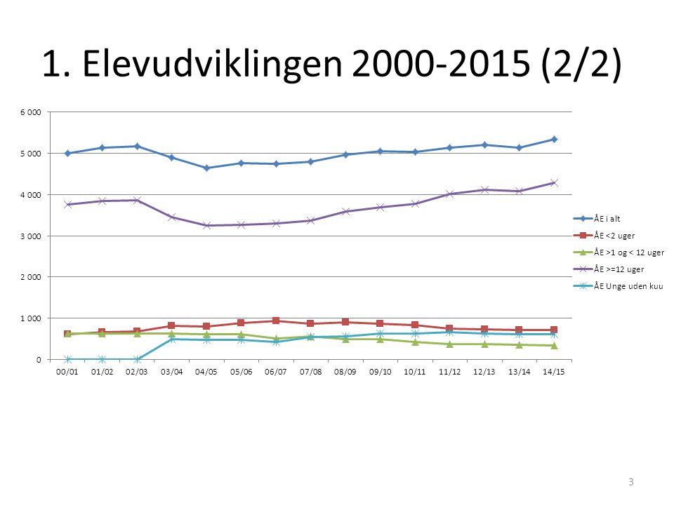 1. Elevudviklingen 2000-2015 (2/2) 3