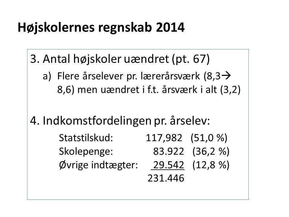 Højskolernes regnskab 2014 3. Antal højskoler uændret (pt.