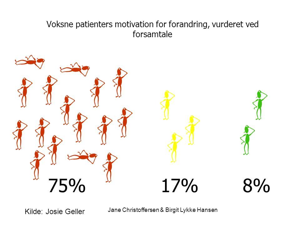 Voksne patienters motivation for forandring, vurderet ved forsamtale 75%17%8% Kilde: Josie Geller