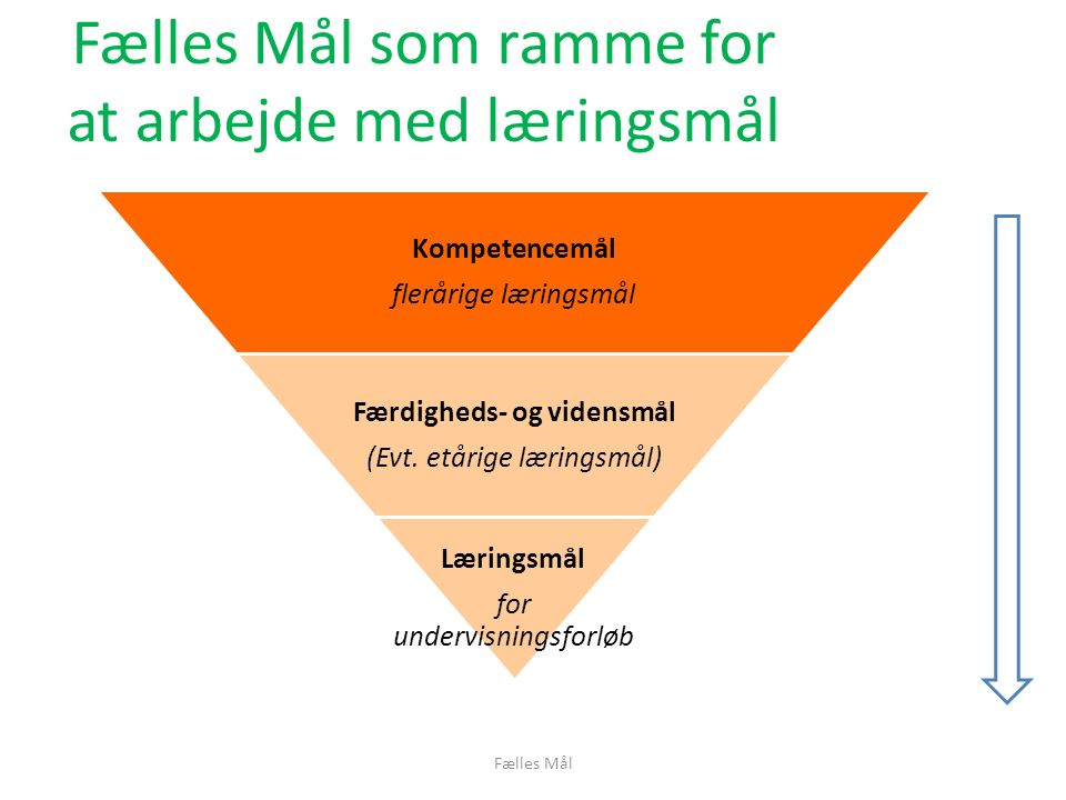 Fælles Mål som ramme for at arbejde med læringsmål Fælles Mål Kompetencemål flerårige læringsmål Færdigheds- og vidensmål (Evt.