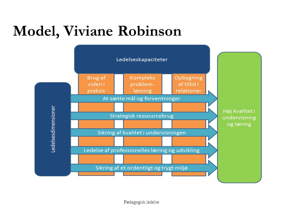 Pædagogisk ledelse Model, Viviane Robinson