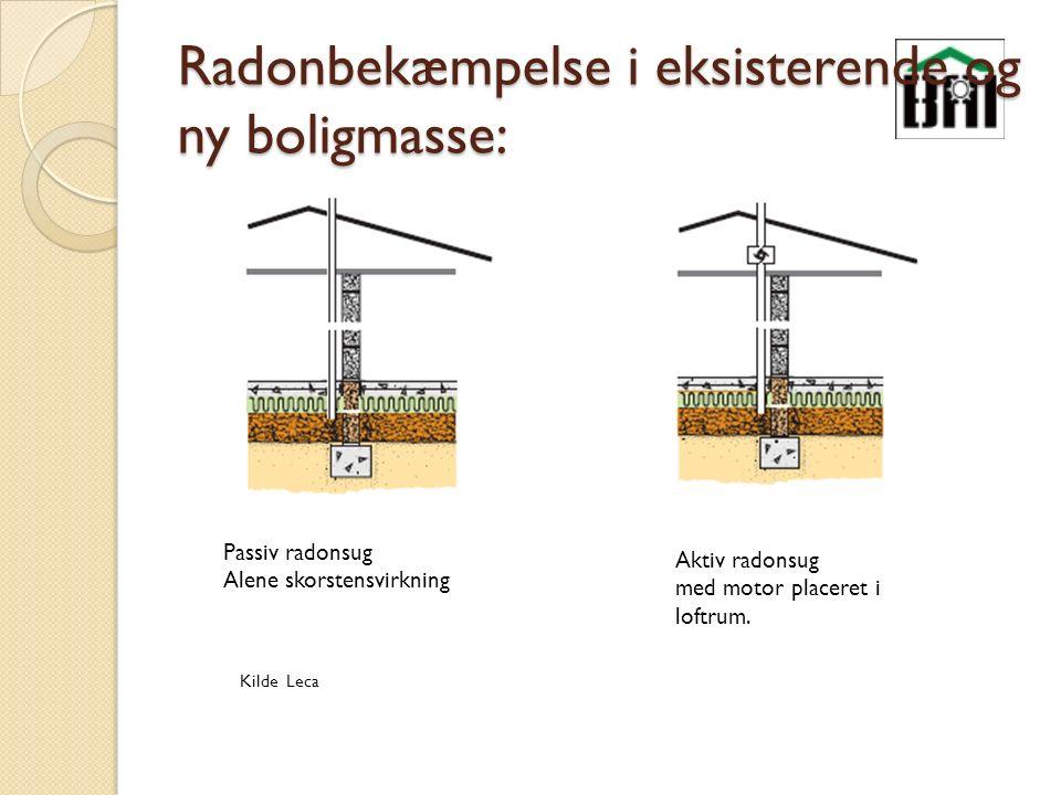 Radonbekæmpelse i eksisterende og ny boligmasse: Passiv radonsug Alene skorstensvirkning Aktiv radonsug med motor placeret i loftrum.
