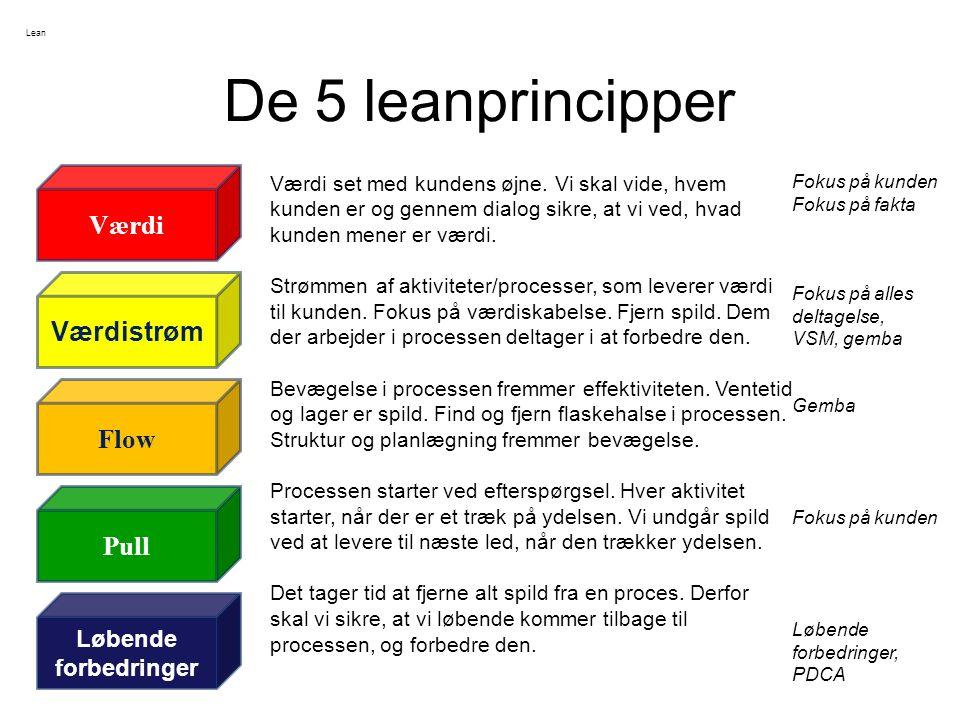 De 5 leanprincipper Løbende forbedringer Pull Flow Værdistrøm Værdi Værdi set med kundens øjne.