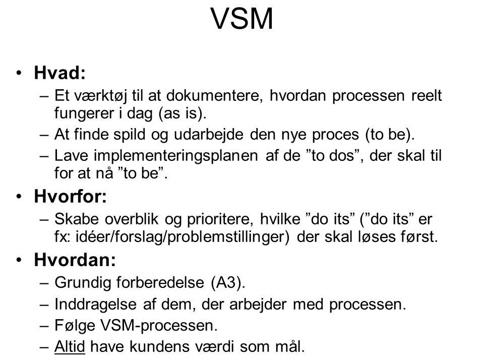 VSM Hvad: –Et værktøj til at dokumentere, hvordan processen reelt fungerer i dag (as is).