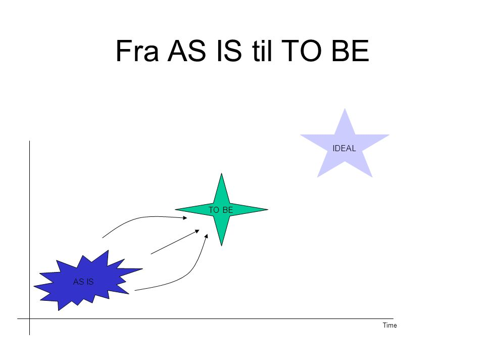 Fra AS IS til TO BE AS IS IDEAL TO BE Time