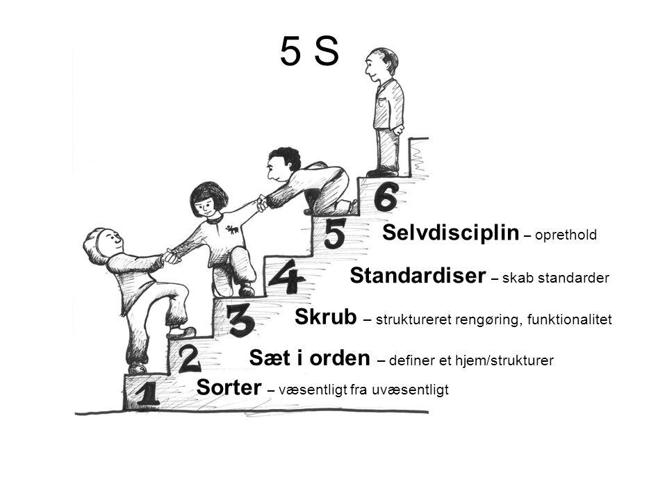 Selvdisciplin – oprethold Standardiser – skab standarder Skrub – struktureret rengøring, funktionalitet Sæt i orden – definer et hjem/strukturer Sorter – væsentligt fra uvæsentligt 5 S
