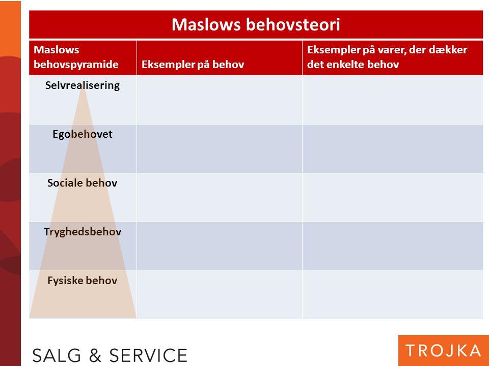 Maslows behovsteori Maslows behovspyramideEksempler på behov Eksempler på varer, der dækker det enkelte behov Selvrealisering Egobehovet Sociale behov Tryghedsbehov Fysiske behov