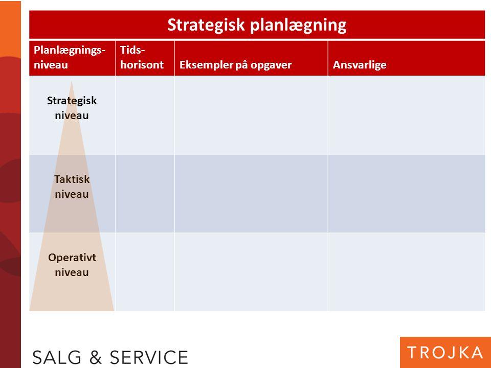 Strategisk planlægning Planlægnings- niveau Tids- horisontEksempler på opgaverAnsvarlige Strategisk niveau Taktisk niveau Operativt niveau