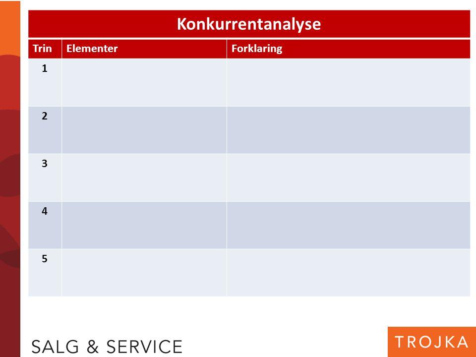 Konkurrentanalyse TrinElementerForklaring 1 2 3 4 5