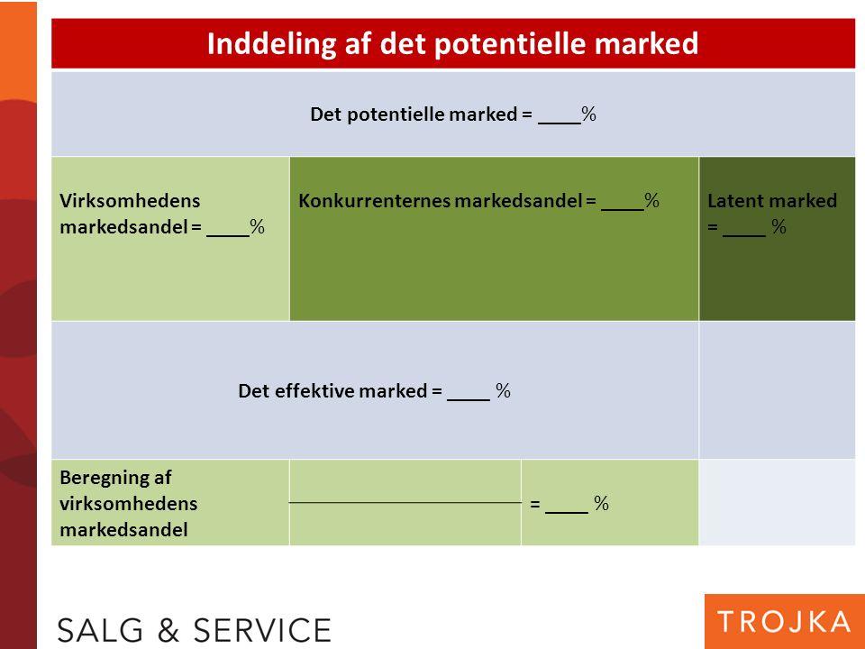 Inddeling af det potentielle marked Det potentielle marked = ____% Virksomhedens markedsandel = ____% Konkurrenternes markedsandel = ____%Latent marked = ____ % Det effektive marked = ____ % Beregning af virksomhedens markedsandel = ____ %