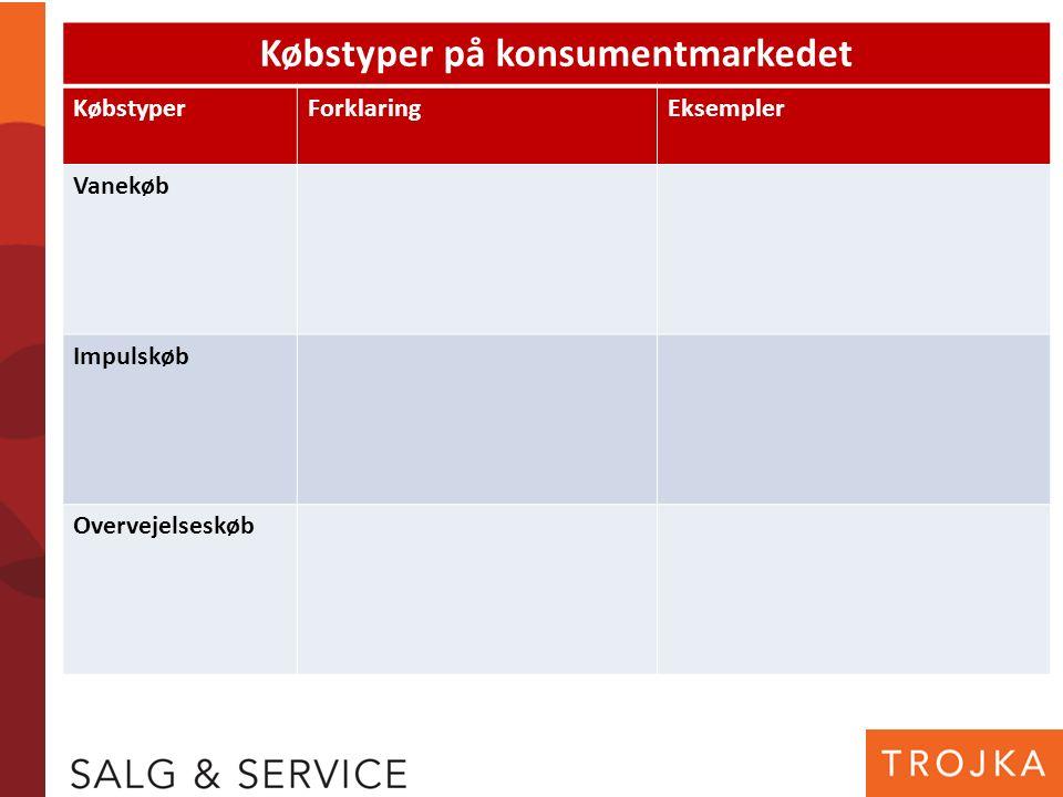 Købstyper på konsumentmarkedet KøbstyperForklaringEksempler Vanekøb Impulskøb Overvejelseskøb