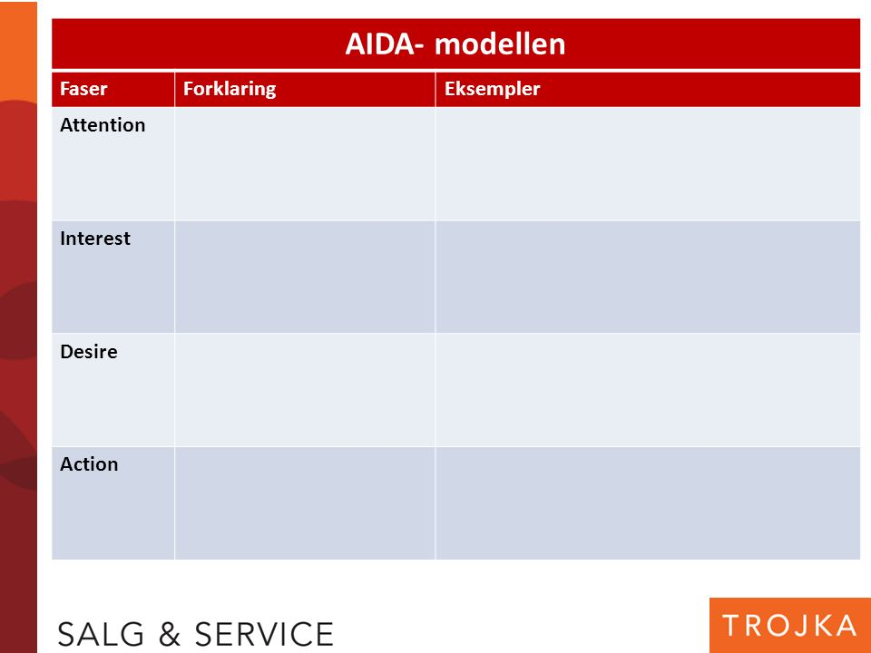 AIDA- modellen FaserForklaringEksempler Attention Interest Desire Action