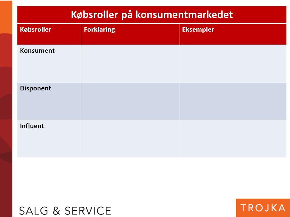 Købsroller på konsumentmarkedet KøbsrollerForklaringEksempler Konsument Disponent Influent
